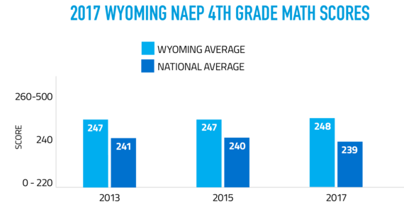 2017 Wyoming NAEP 4th Grade Math Scores show that in 2013 Wyoming student scored an average of 247 compared to the national average of 241, in 2015 Wyoming students scored an average of 247 compared to the national average of 240, and in 2017 Wyoming student scored an average of 248 compared to the national average of 239. The scores are on a scale of 0-500.