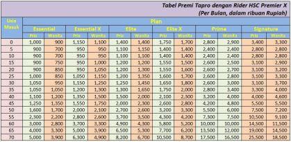 tabel-premi-rider-hsc-premier-x-luar-negeri