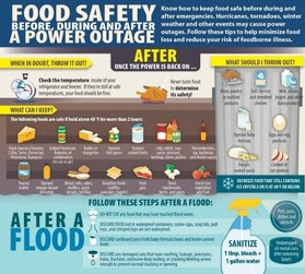 Food Safety, Before, During and After a Power Outage