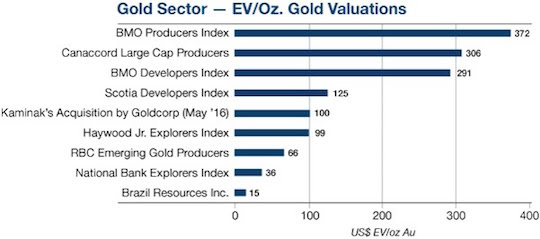 Gold Sector - EV/Oz. Gold Valuations
