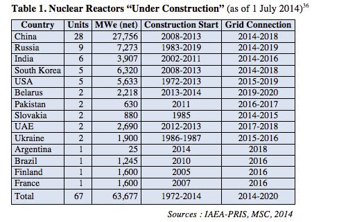 2014 Reactors under construction