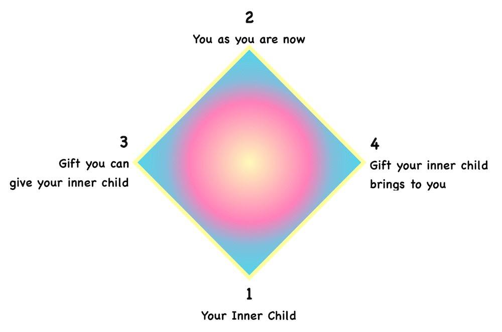 Inner Child Layout