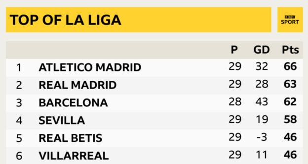 Atletico Madrid are three points clear at the top of La Liga with nine games to play