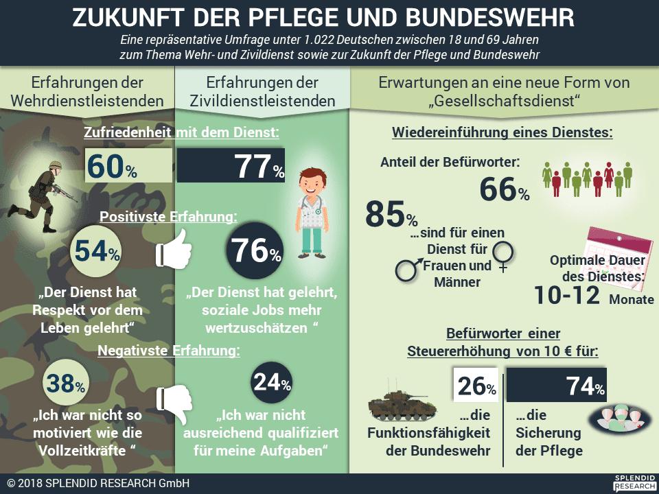 Infografik - Zukunft Pflege und Bundeswehr Februar 2018
