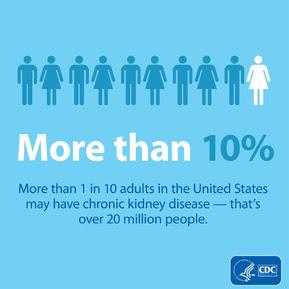 More than 10% - CKD