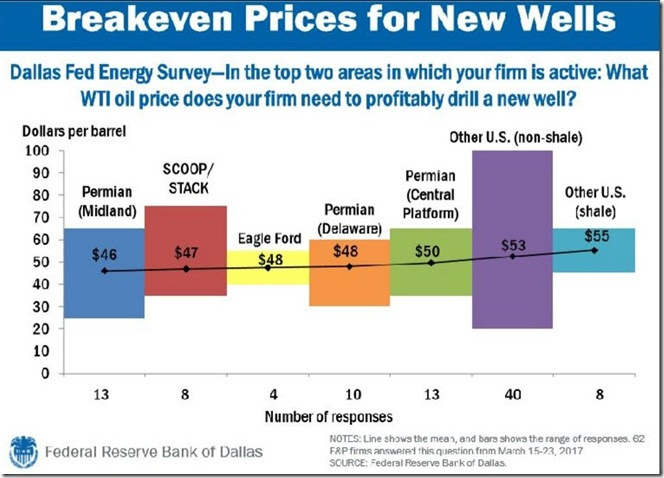 June 16, 2017 breakeven prices for new wells