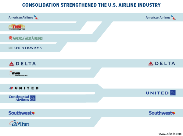 Consolidation Strengthened the U.S. Airline Industry