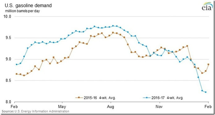 February 4 2017 gasoline demand as of January 27
