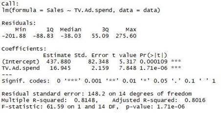 Regression Analysis Output in R