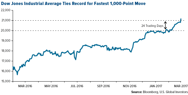 Dow Jones Industrial Average Ties Record for Fastest 1,000-Point MOve