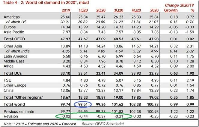 January 2020 OPEC report global oil demand