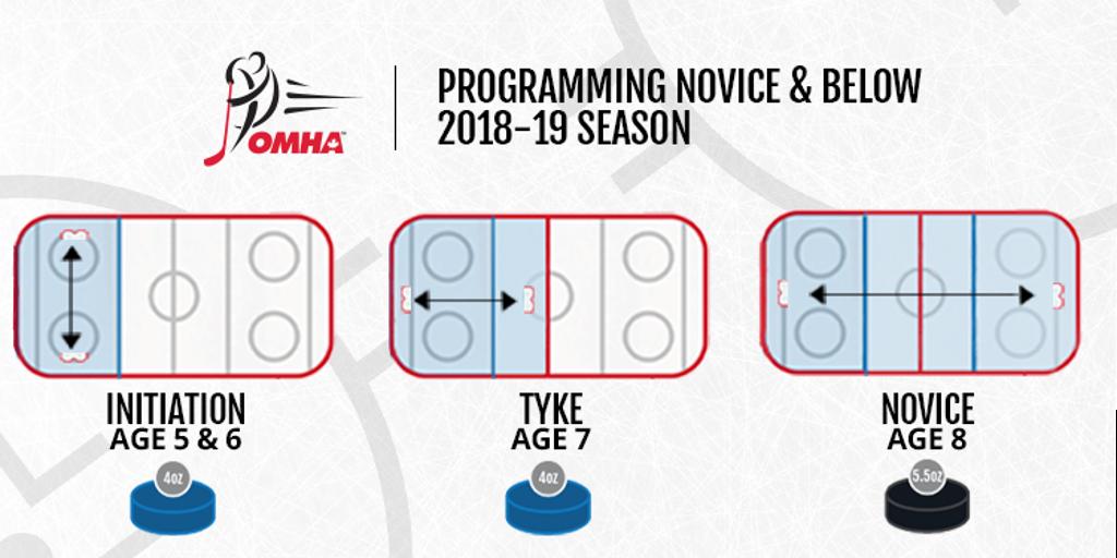Programming Below Novice Transition for 2018-19 Season