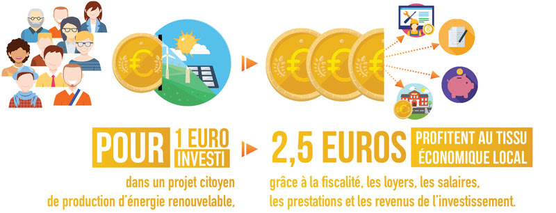 https://campaign-image.com/zohocampaigns/231356000015663381_zc_v1_schema_5___pour_1_euro_investi.jpg