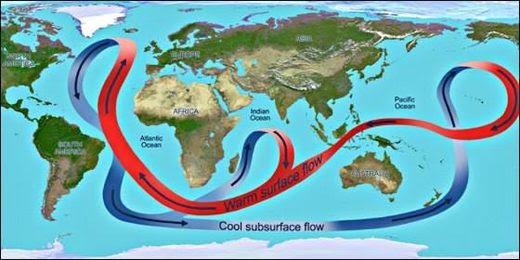 El 'Global Ocean Conveyor Belt'