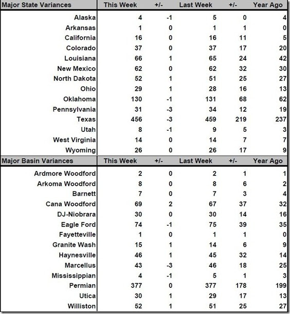 August 25 2017 rig count summary