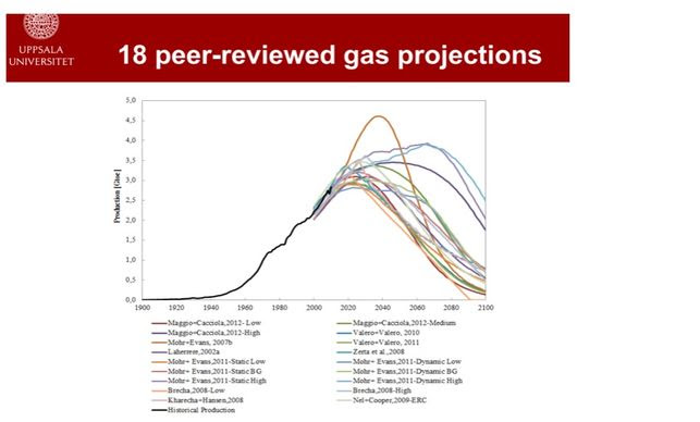 18-peer reviewed gas projections