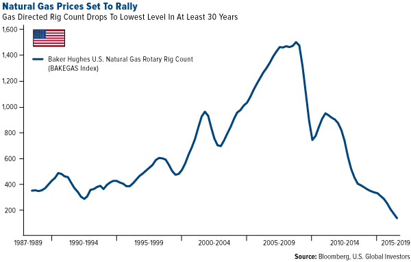 Natural Gas Prices Set to Rally