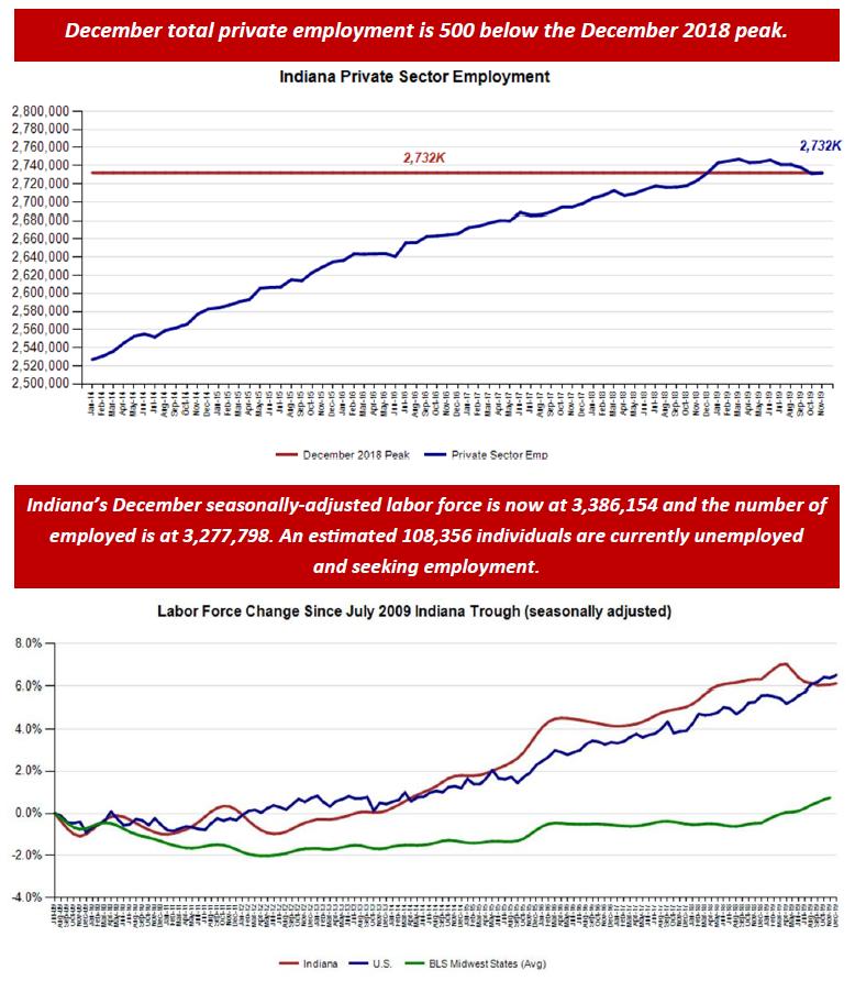December 2019 Employment Charts