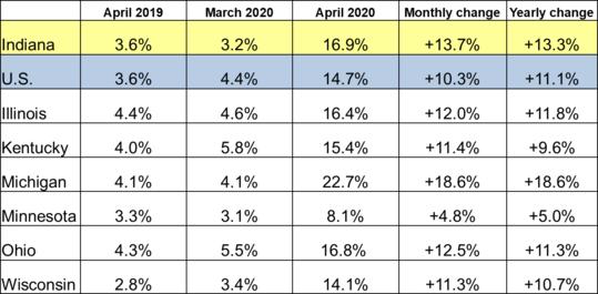 April 2020 Midwest Unemployment Rates