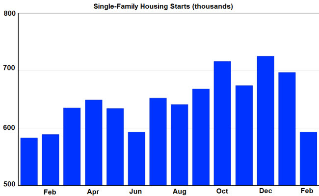 Single-Family Housing Starts