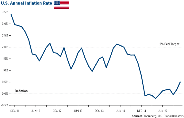 U.S. Annual Inflation Rate