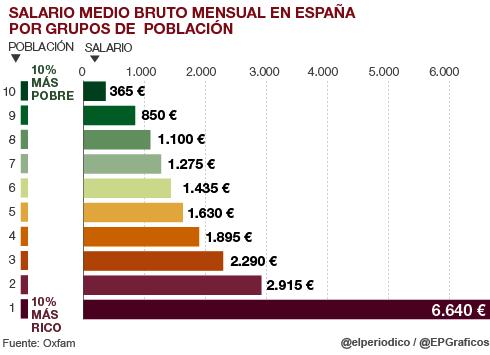 W-ECO-desigualdad-Espana-4