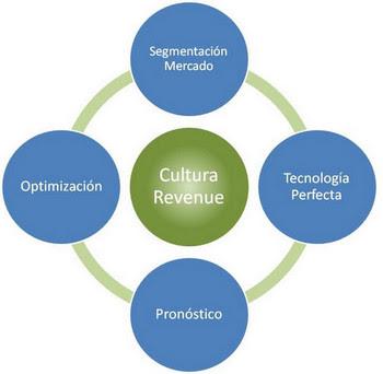 Ilustración 1 Los cuatro pilares del Revenue Management - CESAE