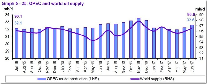 June 2017 OPEC report global supply