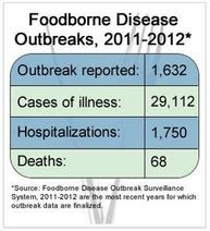 Chart showing summary of foodborne disease outbreaks between 2011 and 2012