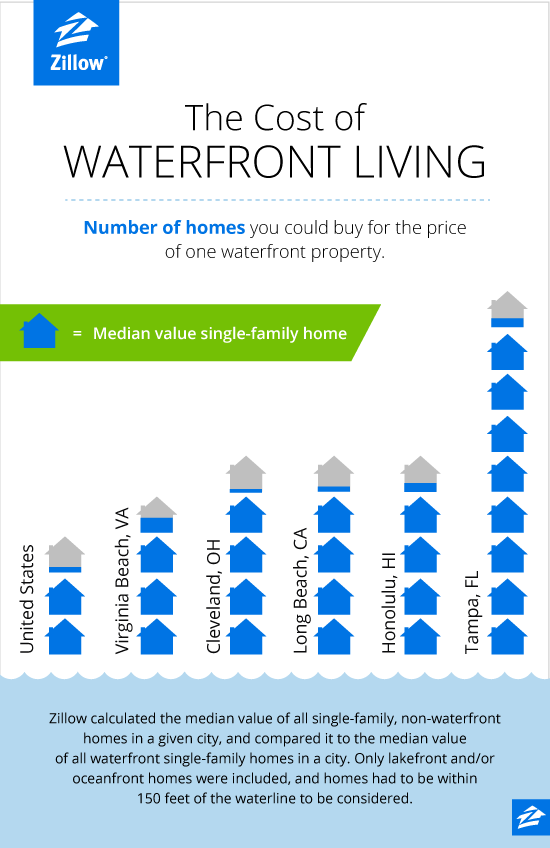 Cost of Waterfront Living