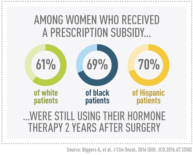 among women who received a prescription subsidy 61 percent of white patients, 69 percent of black patients, and 70 percent of Hispanic patients were still using their hormone therapy two years after surgery
