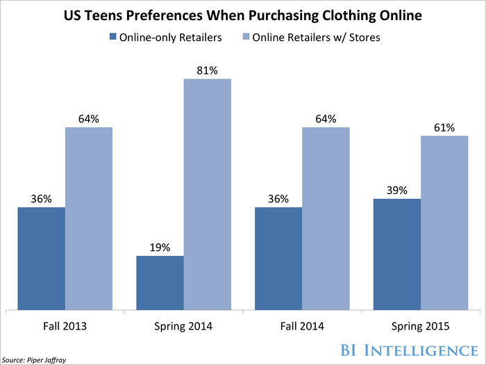 bii teens preferences online fashion shopping