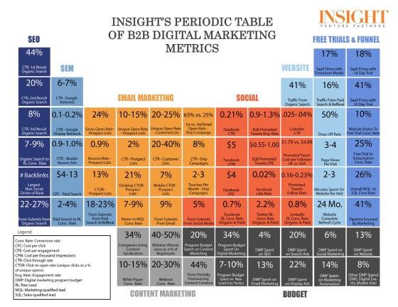 Tabla periódica de métricas para Marketing Digital B2B