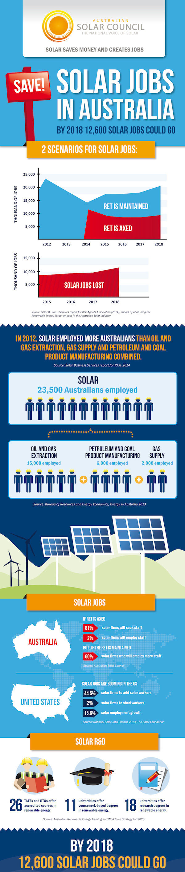 Urgent Call to Save Solar Jobs in Australia from the Australian Solar Council