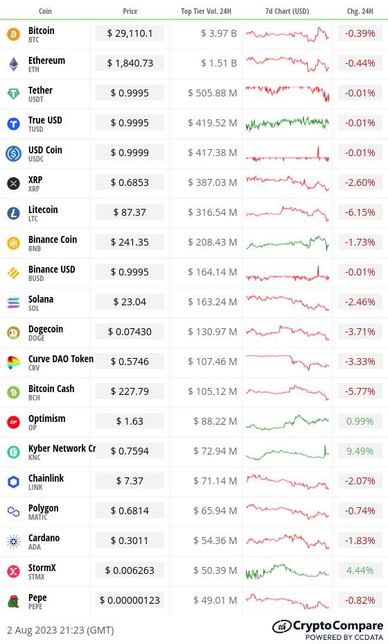Toplist 20 coins by top tier volume