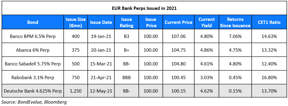EUR Perps 2021