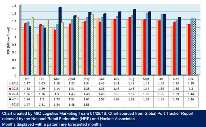 Retail Logistics Chart