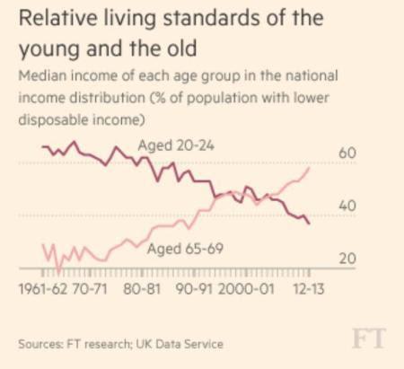 relative living standards