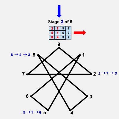 Estágio Números primos gémeos digitais de geometria raiz 3