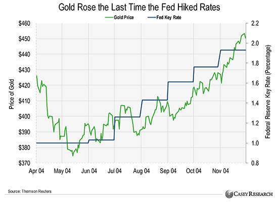 Gold-Rose-After-last-Fed-Rate-Hike