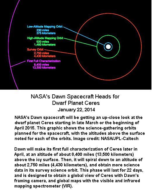 Dawn Orbit around Ceres