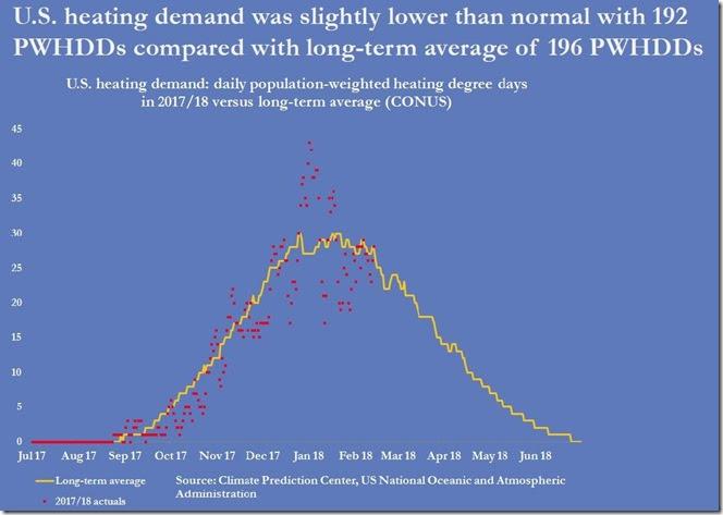 February 16 2018 heating demand for week ending February 9th