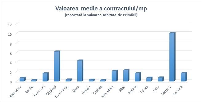 Costurile pentru deszăpeziri, în perioada 2015-2017. Ce sume au alocat primăriile