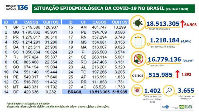 Boletim epidemiológico 29.06.2021