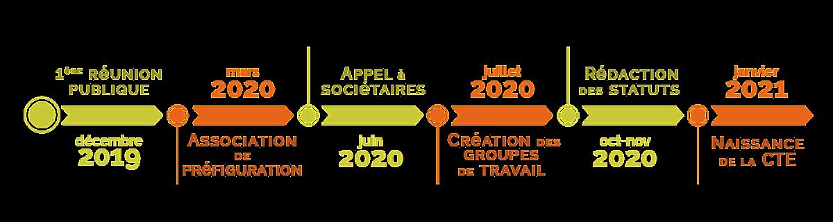 Frise chronologique de déc 2019 à janv 2021