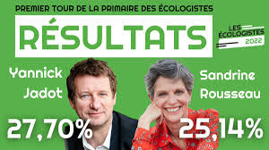 """EELV on Twitter: """"Yannick Jadot (@yjadot) et Sandrine Rousseau  (@sandrousseau) seront au second tour de la #PrimaireEcologiste… """""""