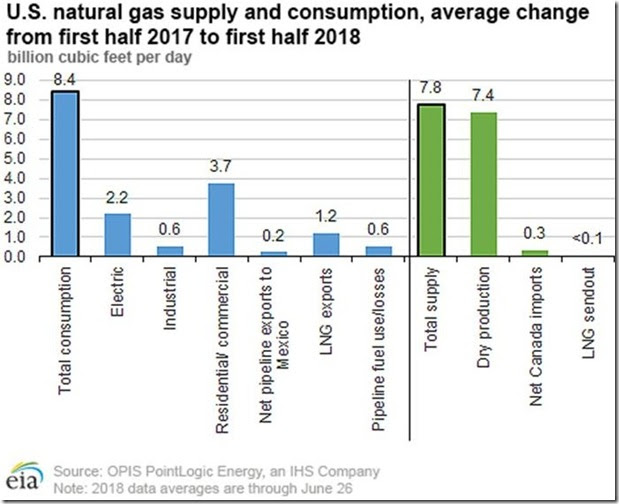 July 7 2018 first half natural gas supply and demand changes