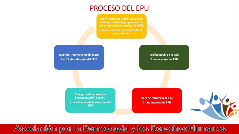 los cinco pasos del epu