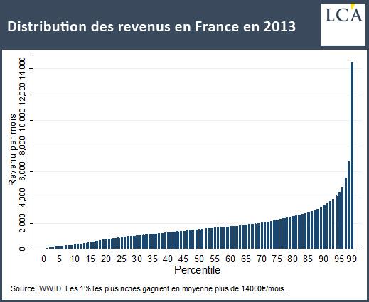 Distribution des revenus