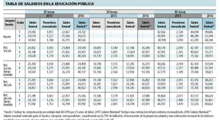 """""""Es una diferencia entre los salarios expuestos por la ministra María Julia Muñoz y lo que cobran los maestros"""", dijeron los trabajadores."""